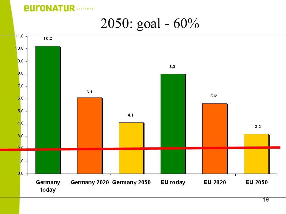 19 2050: goal - 60%