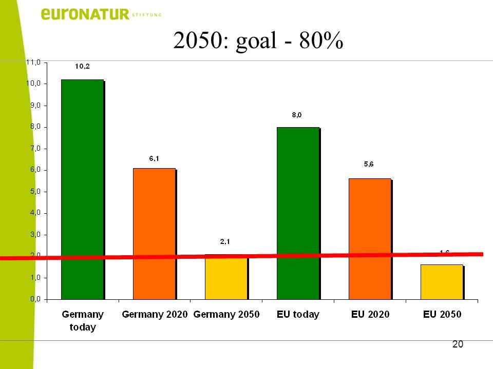 20 2050: goal - 80%