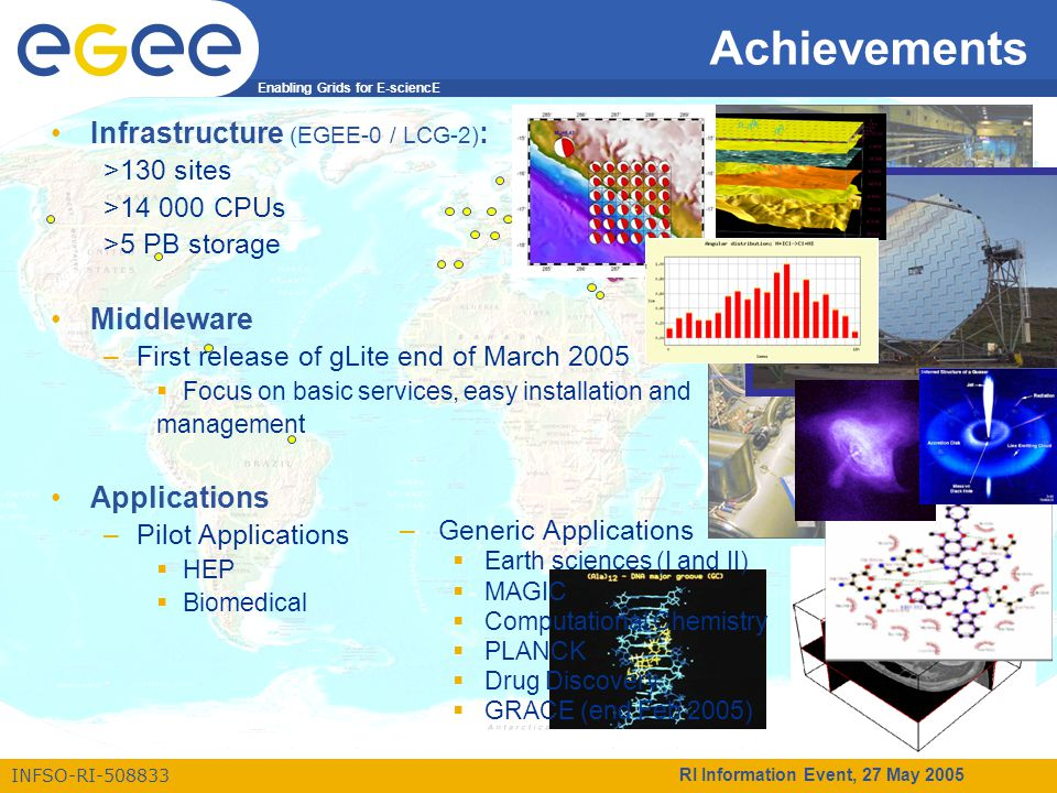 Enabling Grids for E-sciencE INFSO-RI-508833 RI Information Event, 27 May 2005 Achievements Infrastructure (EGEE-0 / LCG-2) : >130 sites >14 000 CPUs >5 PB storage Middleware –First release of gLite end of March 2005  Focus on basic services, easy installation and management Applications –Pilot Applications  HEP  Biomedical.