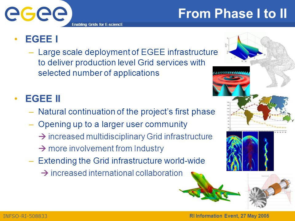 Enabling Grids for E-sciencE INFSO-RI-508833 RI Information Event, 27 May 2005 From Phase I to II EGEE I –Large scale deployment of EGEE infrastructur