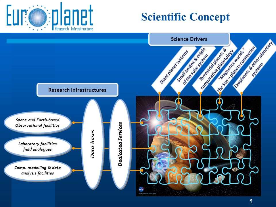 Scientific Concept Space and Earth-based Observational facilities Space and Earth-based Observational facilities Laboratory facilities field analogues