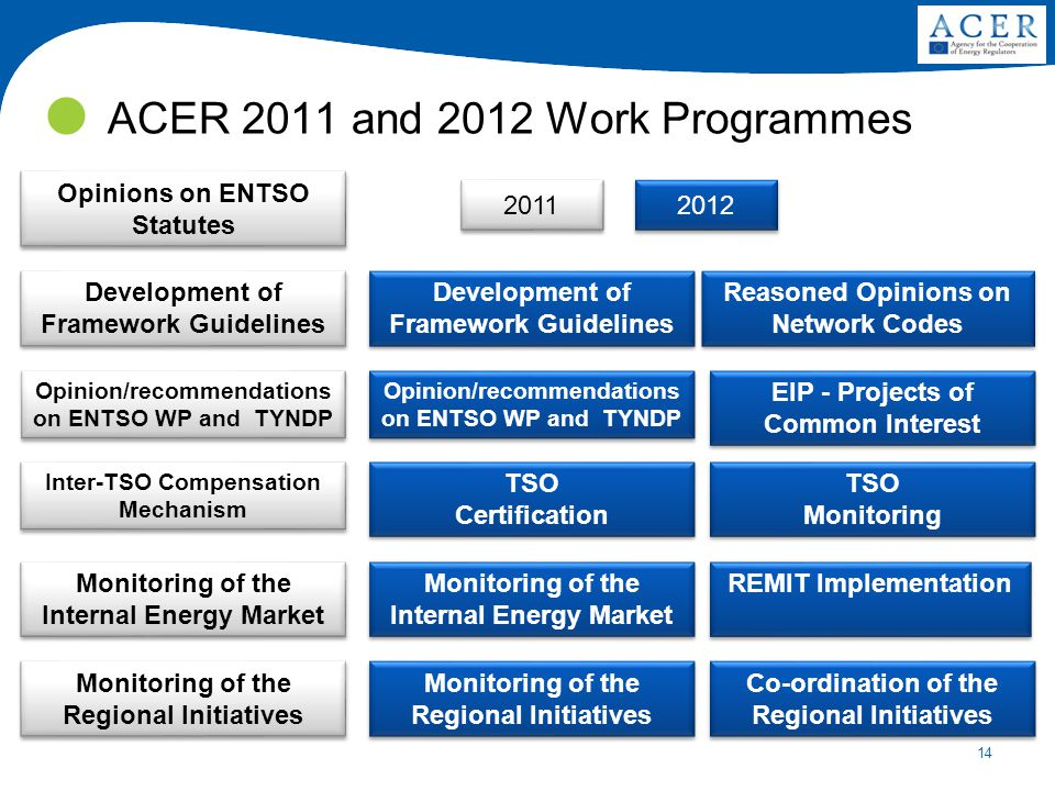 14 ACER 2011 and 2012 Work Programmes Development of Framework Guidelines Opinions on ENTSO Statutes Monitoring of the Internal Energy Market Inter-TSO Compensation Mechanism Opinion/recommendations on ENTSO WP and TYNDP Opinion/recommendations on ENTSO WP and TYNDP Monitoring of the Regional Initiatives Reasoned Opinions on Network Codes REMIT Implementation Development of Framework Guidelines Opinion/recommendations on ENTSO WP and TYNDP Opinion/recommendations on ENTSO WP and TYNDP Monitoring of the Regional Initiatives Co-ordination of the Regional Initiatives Monitoring of the Internal Energy Market EIP - Projects of Common Interest TSO Certification TSO Certification 2011 2012 TSO Monitoring TSO Monitoring