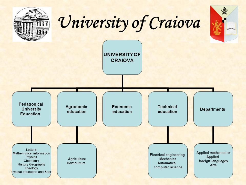 University of Craiova UNIVERSITY OF CRAIOVA Pedagogical University Education Letters Mathematics- informatics Physics Chemistry History-Geography Theology Physical education and Sport Agronomic education Agriculture Horticulture Economic education Technical education Electrical engineering Mechanics Automatics, computer science Departments Applied mathematics Applied foreign languages Arts