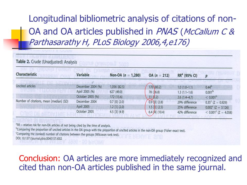 Longitudinal bibliometric analysis of citations of non- OA and OA articles published in PNAS (McCallum C & Parthasarathy H, PLoS Biology 2006,4,e176) Conclusion: OA articles are more immediately recognized and cited than non-OA articles published in the same journal.
