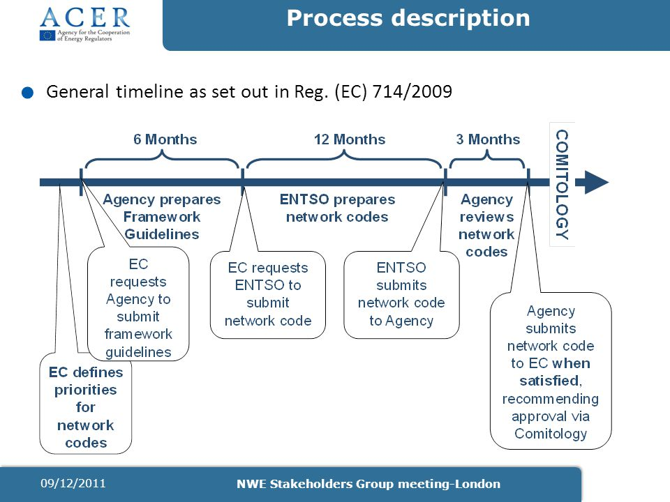 Process description. General timeline as set out in Reg. (EC) 714/2009 09/12/2011 NWE Stakeholders Group meeting-London