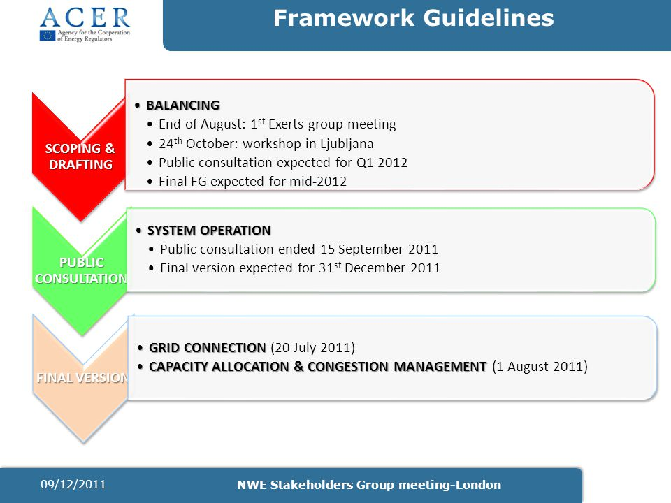 Framework Guidelines SCOPING & DRAFTING BALANCINGBALANCING End of August: 1 st Exerts group meeting 24 th October: workshop in Ljubljana Public consul