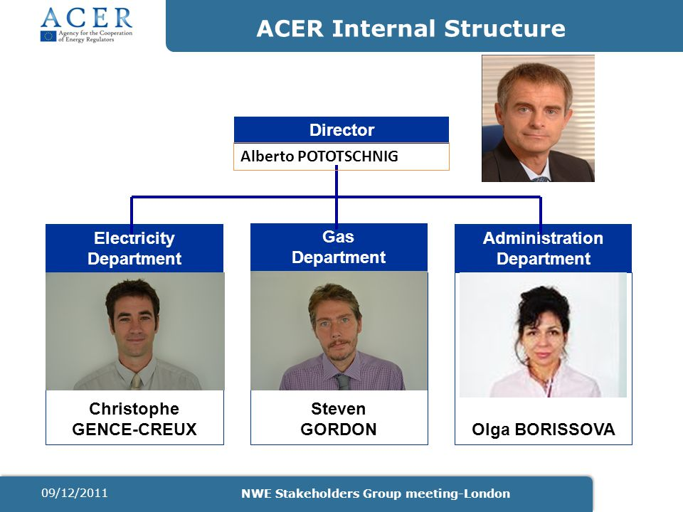 Steven GORDONOlga BORISSOVA ACER Internal Structure Director Electricity Department Gas Department Administration Department Christophe GENCE-CREUX Alberto POTOTSCHNIG 09/12/2011 NWE Stakeholders Group meeting-London