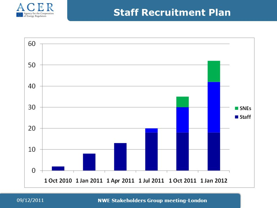 Staff Recruitment Plan 09/12/2011 NWE Stakeholders Group meeting-London