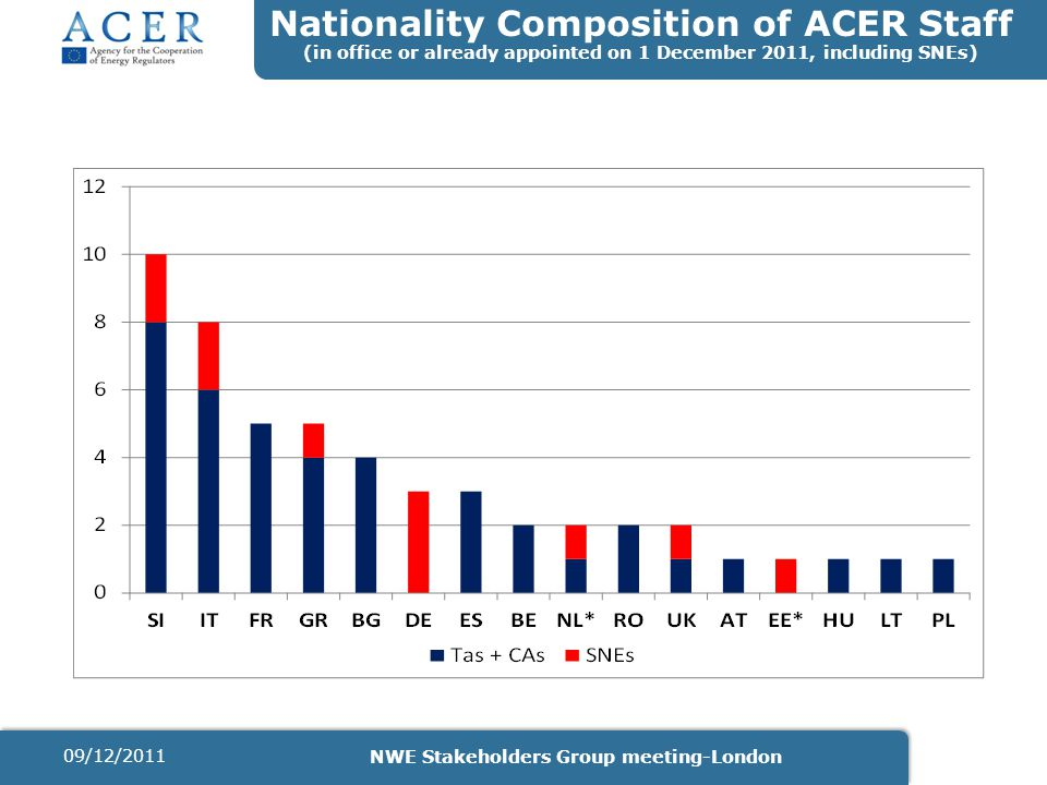 Nationality Composition of ACER Staff (in office or already appointed on 1 December 2011, including SNEs) 09/12/2011 NWE Stakeholders Group meeting-London