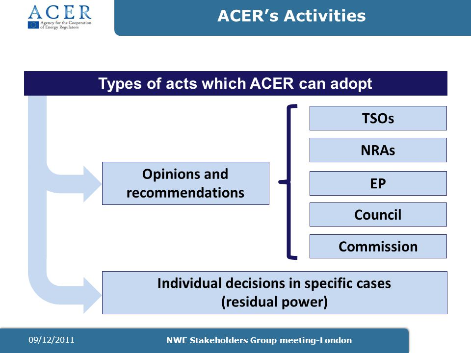 ACER's Activities Types of acts which ACER can adopt Opinions and recommendations TSOs NRAs EP Council Commission Individual decisions in specific cases (residual power) 09/12/2011 NWE Stakeholders Group meeting-London