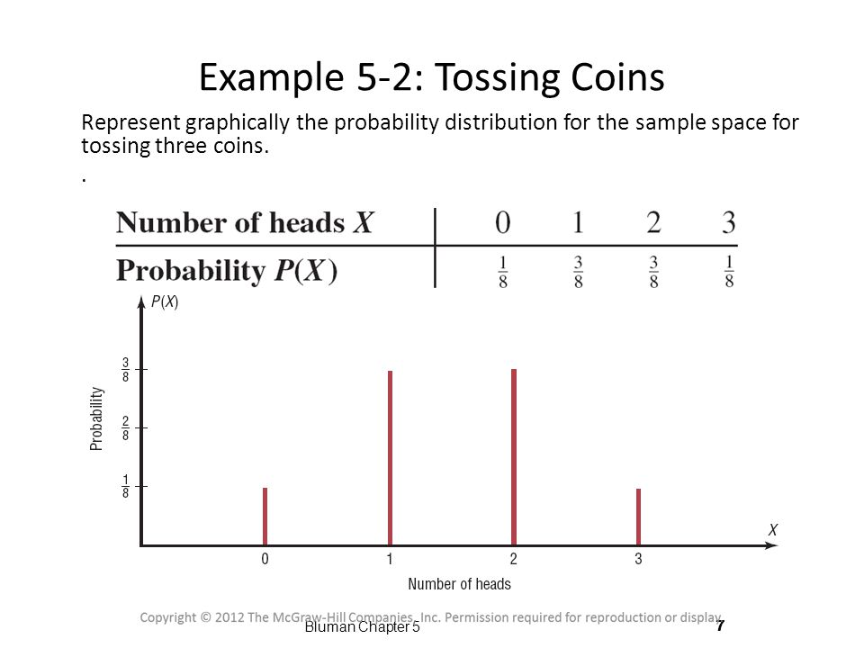 Example 5-2: Tossing Coins Represent graphically the probability distribution for the sample space for tossing three coins..