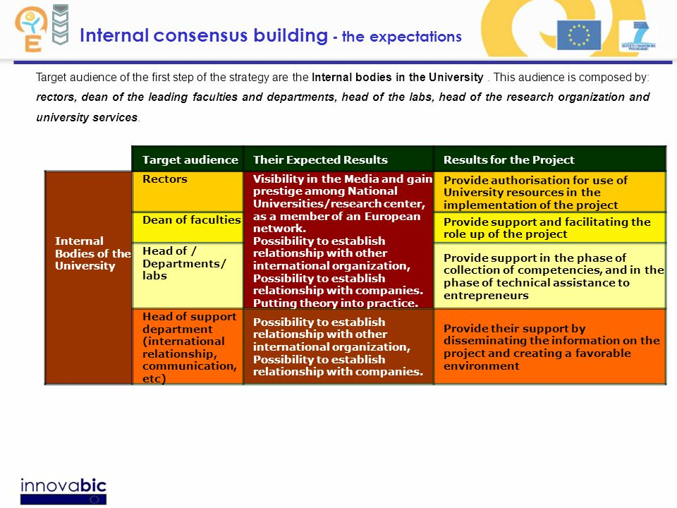 Internal consensus building - the expectations Target audienceTheir Expected ResultsResults for the Project Internal Bodies of the University Rectors