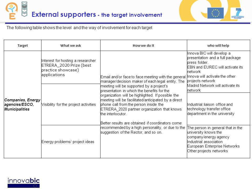 External supporters - the target involvement The following table shows the level and the way of involvement for each target TargetWhat we askHow we do itwho will help Companies, Energy agencies/ESCO, Municipalities Interest for hosting a researcher ETRERA_2020 Prize (best practice showcase) applications Email and/or face to face meeting with the general manager/decision maker of each legal entity.