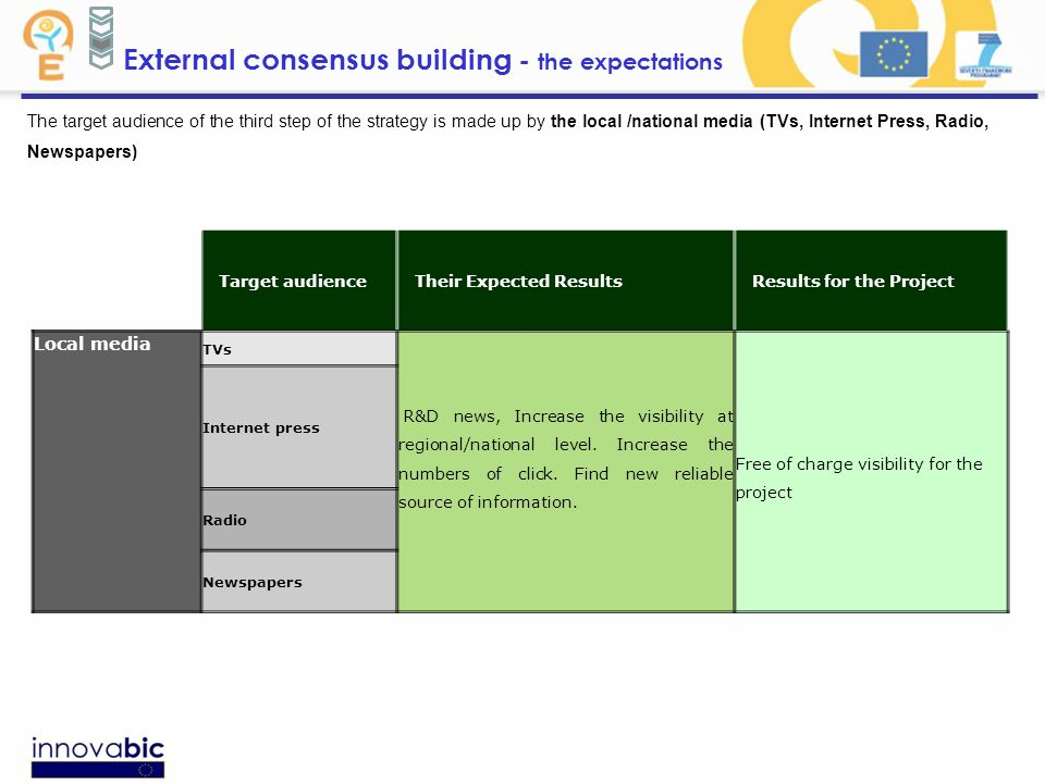 External consensus building - the expectations The target audience of the third step of the strategy is made up by the local /national media (TVs, Internet Press, Radio, Newspapers) Target audienceTheir Expected ResultsResults for the Project Local media TVs R&D news, Increase the visibility at regional/national level.