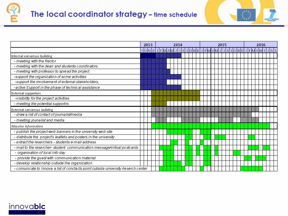 The local coordinator strategy – time schedule