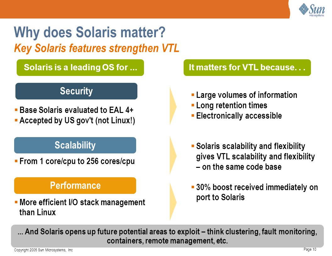 Page 10 Copyright 2005 Sun Microsystems, Inc Security Scalability Performance  Base Solaris evaluated to EAL 4+  Accepted by US gov't (not Linux!) 