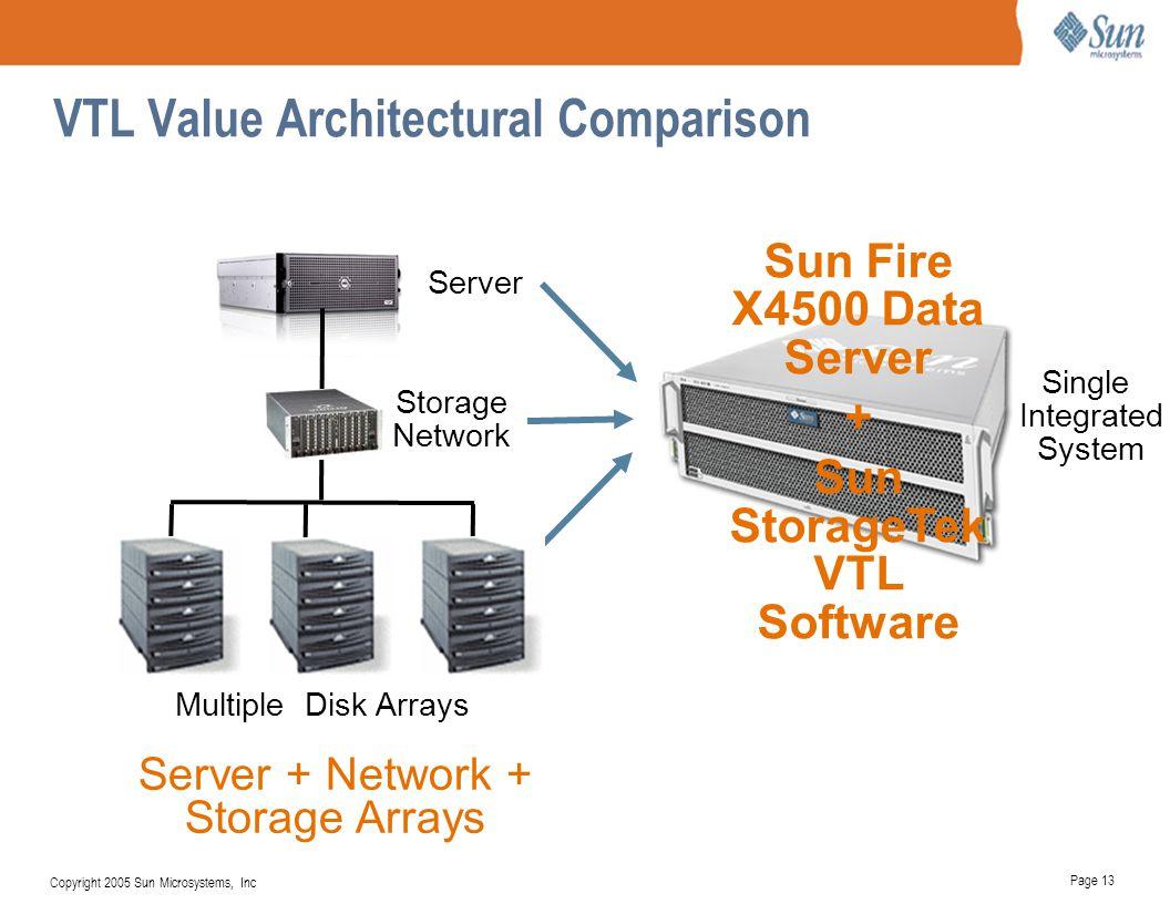 Page 13 Copyright 2005 Sun Microsystems, Inc VTL Value Architectural Comparison Single Integrated System Sun Fire X4500 Data Server + Sun StorageTek V
