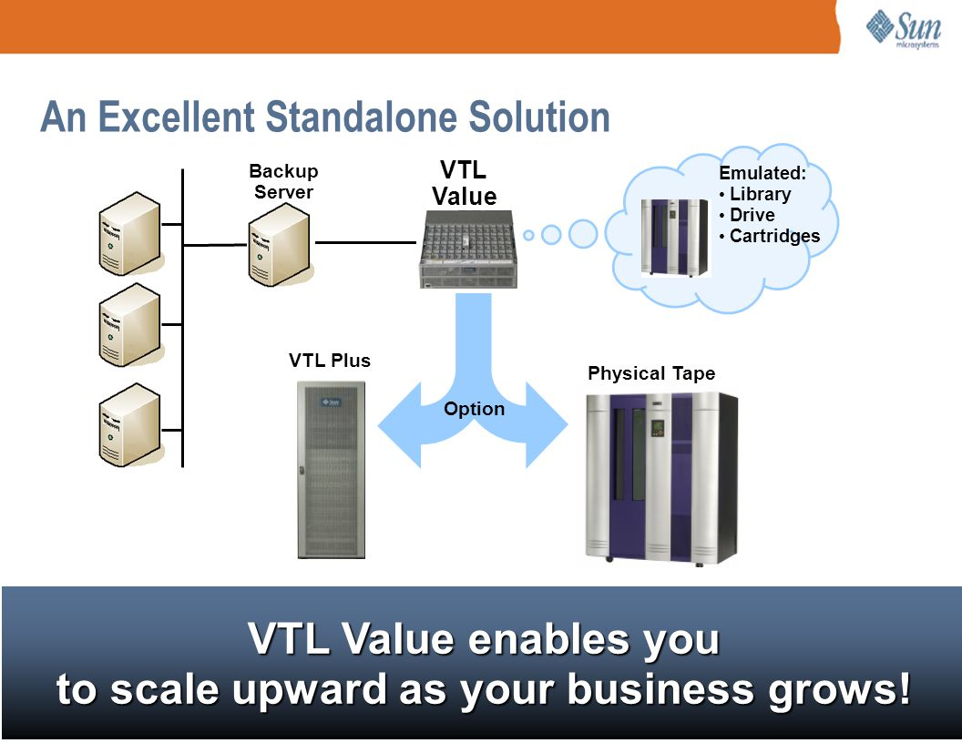 Page 15 An Excellent Standalone Solution Emulated: Library Drive Cartridges VTL Value VTL Plus Backup Server Option Physical Tape VTL Value enables yo