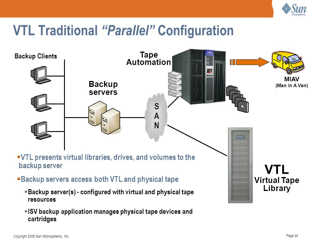 Page 25 Copyright 2005 Sun Microsystems, Inc VTL In-Line Configuration Backup servers VTL Virtual Tape Library SANSAN Tape Automation  VTL presents virtual libraries, drives, and volumes to the backup server  Physical tape accessed via VTL  Tape Caching – automatic access to virtual and physical tapes  Export / Import – automated Export/Archive Backup Clients MIAV (Man In A Van)