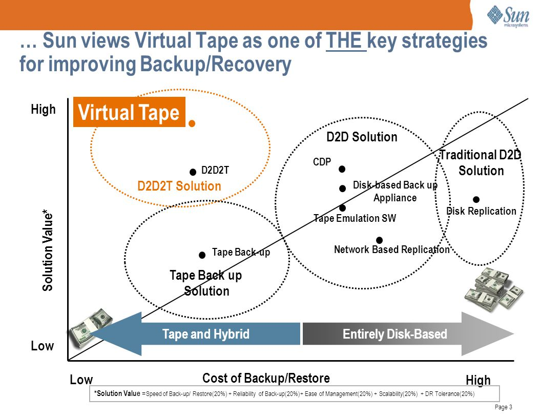 Page 3 … Sun views Virtual Tape as one of THE key strategies for improving Backup/Recovery Cost of Backup/Restore Solution Value* High Low High Low *S