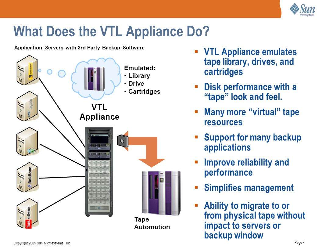 Page 4 Copyright 2005 Sun Microsystems, Inc What Does the VTL Appliance Do?  VTL Appliance emulates tape library, drives, and cartridges  Disk perfo