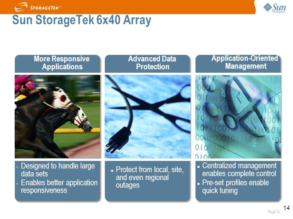 Page 14 14 Sun StorageTek 6x40 Array More Responsive Applications Designed to handle large data sets Enables better application responsiveness Applica