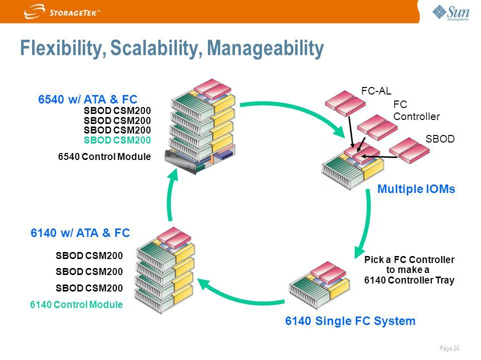 Page 24 Flexibility, Scalability, Manageability FC-AL SBOD FC Controller Multiple IOMs SBOD CSM200 6540 Control Module 6540 w/ ATA & FC SBOD CSM200 61