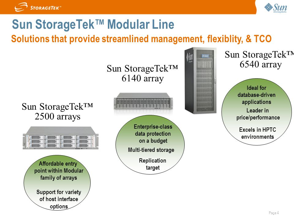 Page 4 Sun StorageTek™ Modular Line Sun StorageTek™ 6140 array Sun StorageTek™ 6540 array Ideal for database-driven applications Leader in price/performance Excels in HPTC environments Enterprise-class data protection on a budget Multi-tiered storage Replication target Sun StorageTek™ 2500 arrays Solutions that provide streamlined management, flexiblity, & TCO Affordable entry point within Modular family of arrays Support for variety of host interface options