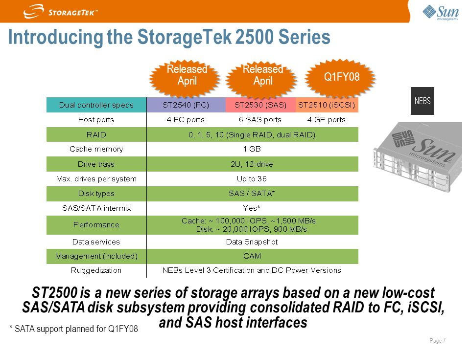 Page 7 Introducing the StorageTek 2500 Series * SATA support planned for Q1FY08 Released April Q1FY08 ST2500 is a new series of storage arrays based on a new low-cost SAS/SATA disk subsystem providing consolidated RAID to FC, iSCSI, and SAS host interfaces