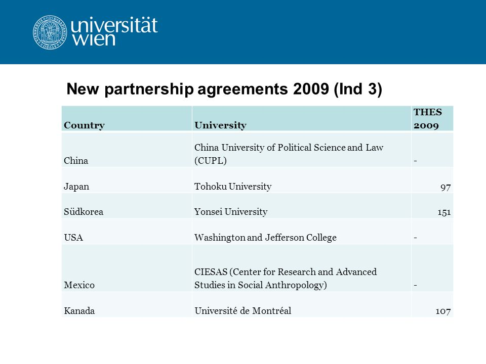 New partnership agreements 2009 (Ind 3) CountryUniversity THES 2009 China China University of Political Science and Law (CUPL)- JapanTohoku University97 SüdkoreaYonsei University151 USAWashington and Jefferson College- Mexico CIESAS (Center for Research and Advanced Studies in Social Anthropology)- KanadaUniversité de Montréal107