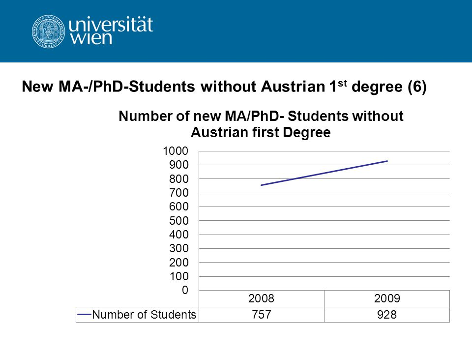 New MA-/PhD-Students without Austrian 1 st degree (6)