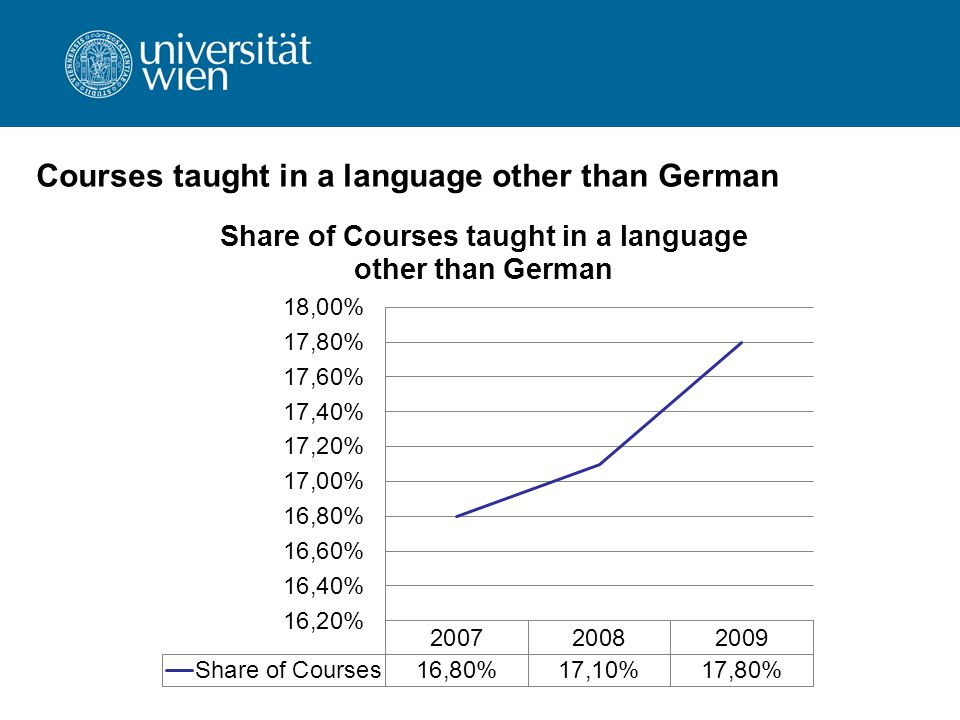 Courses taught in a language other than German