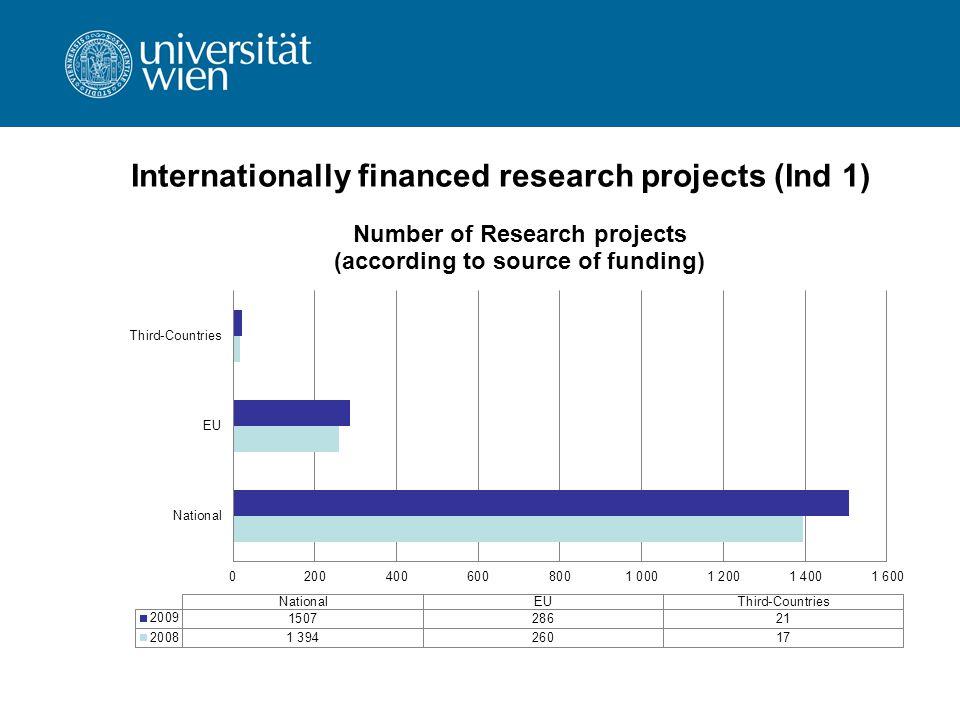 Scientific publications: cooperating scientists (Ind 2)
