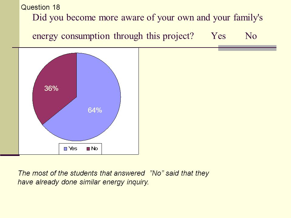 Did you become more aware of your own and your family s energy consumption through this project.
