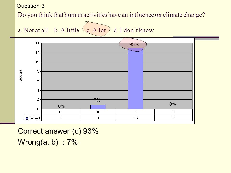Do you think that human activities have an influence on climate change.