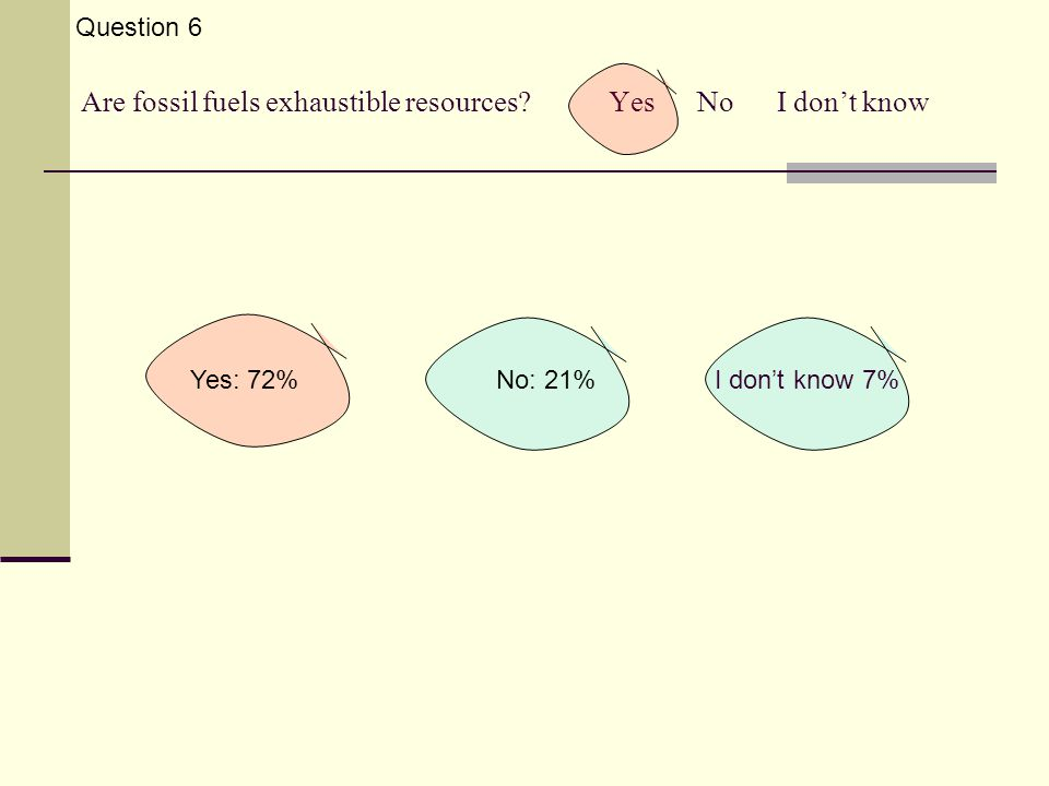 Are fossil fuels exhaustible resources? Yes No I don't know Question 6 Yes: 72%No: 21%I don't know 7%