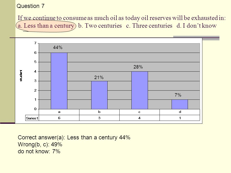 If we continue to consume as much oil as today oil reserves will be exhausted in: a.