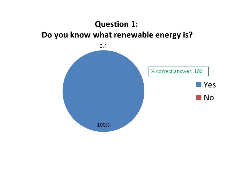 % correct answer: 100