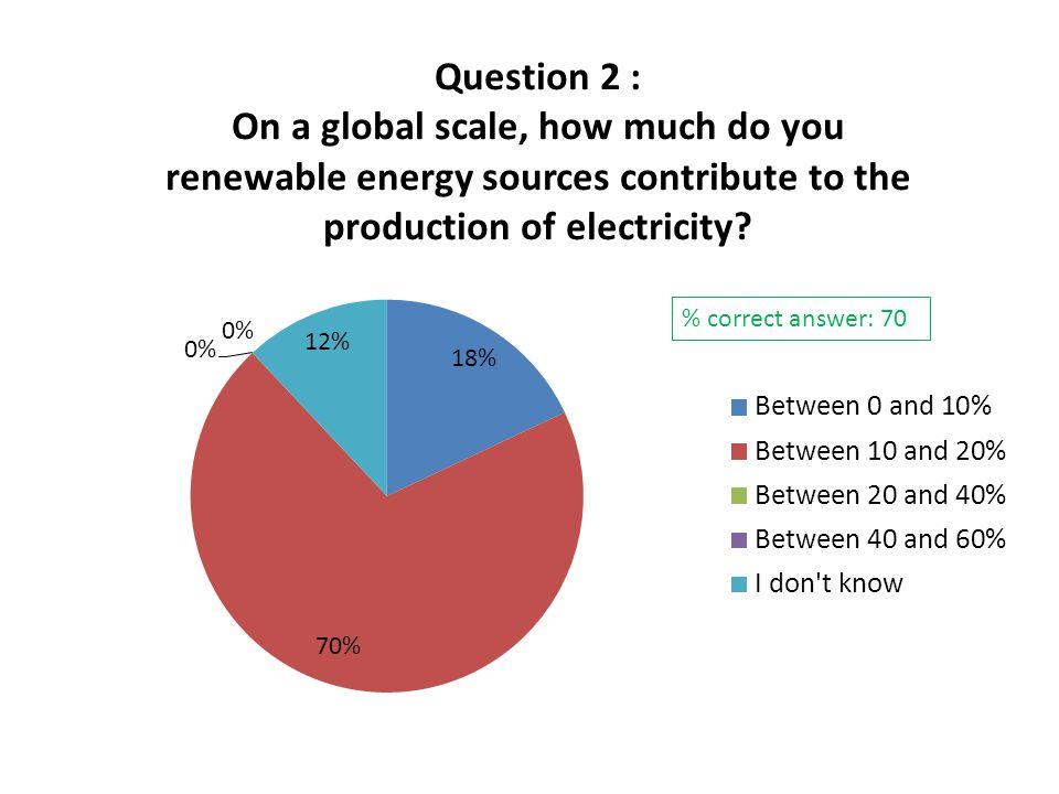 % correct answer: 70