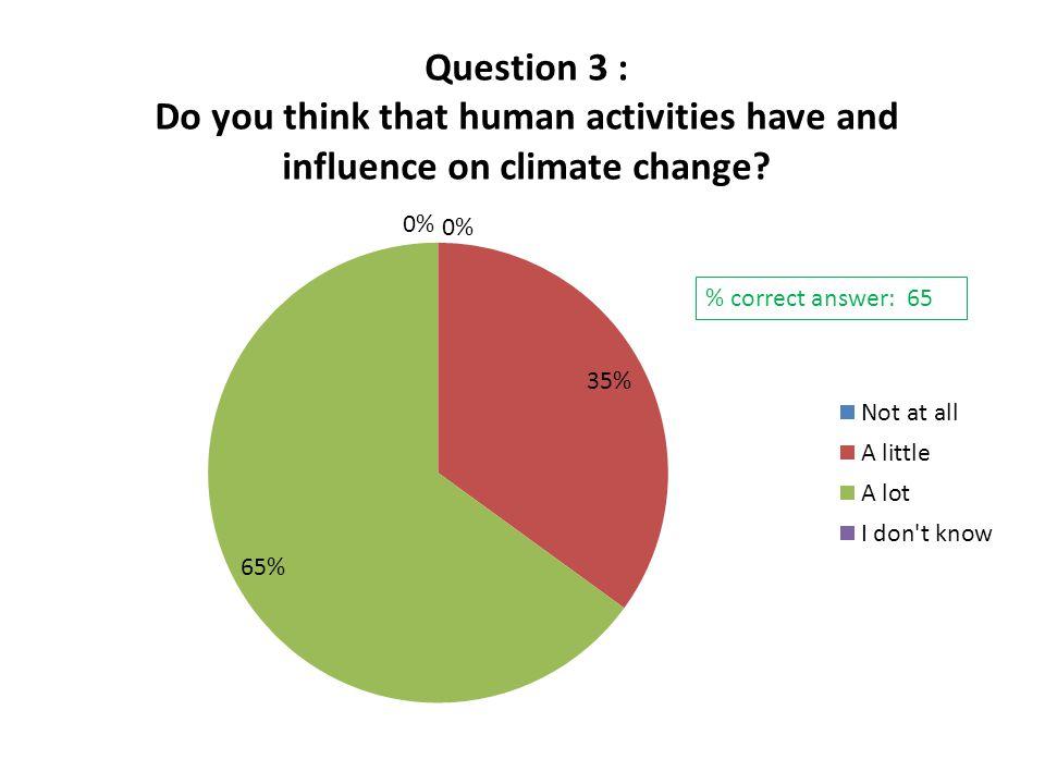% correct answer: 65