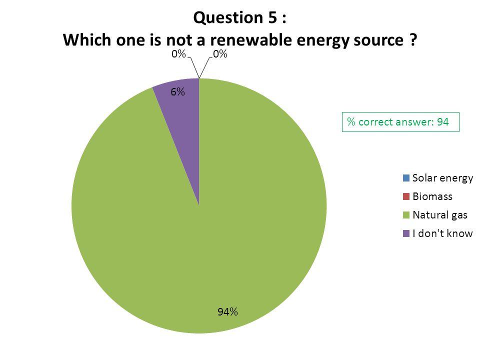 % correct answer: 94