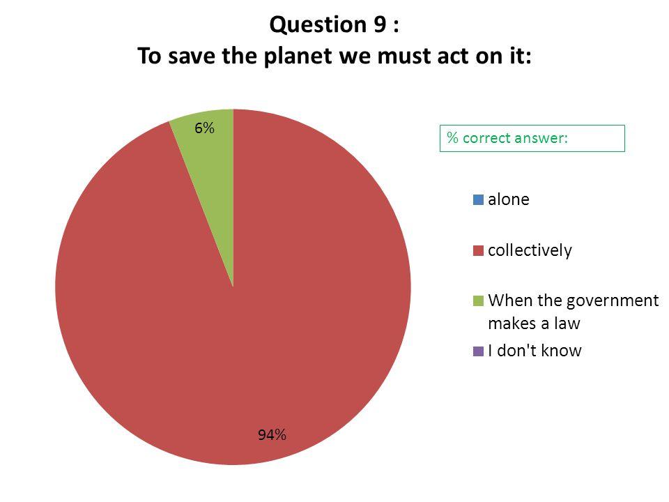 % correct answer: