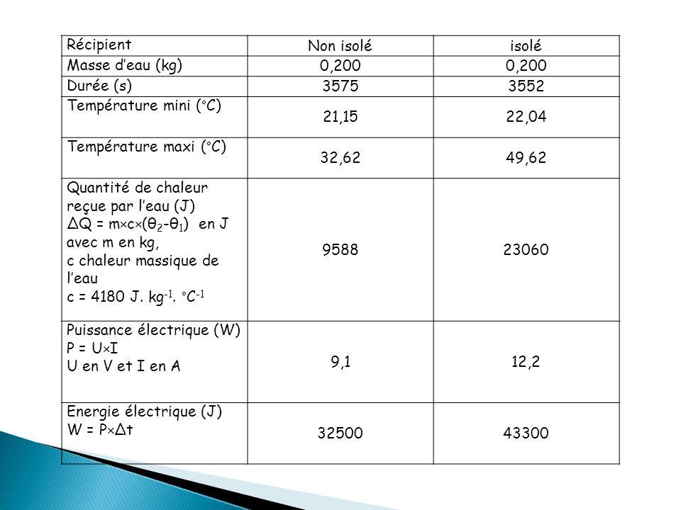 Récipient Non isoléisolé Masse d'eau (kg) 0,200 Durée (s) 35753552 Température mini (°C) 21,1522,04 Température maxi (°C) 32,6249,62 Quantité de chaleur reçue par l'eau (J) ΔQ = m×c×(θ 2 -θ 1 ) en J avec m en kg, c chaleur massique de l'eau c = 4180 J.