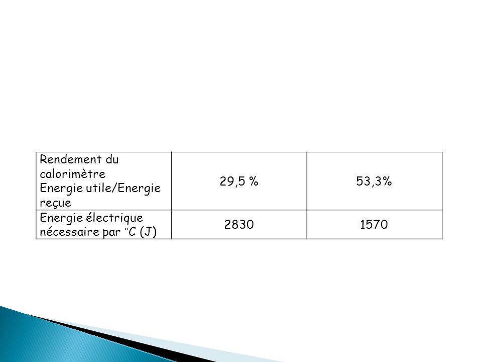 Rendement du calorimètre Energie utile/Energie reçue 29,5 %53,3% Energie électrique nécessaire par °C (J) 28301570