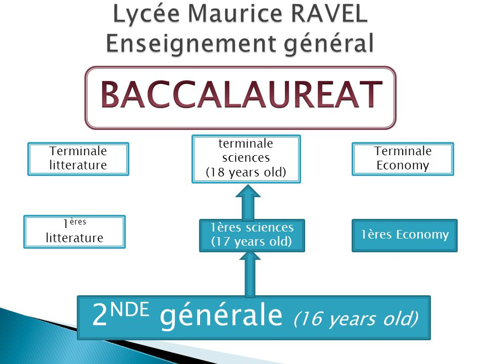 2 NDE générale (16 years old) 1 ères litterature 1ères Economy 1ères sciences (17 years old) terminale sciences (18 years old) Terminale Economy Terminale litterature