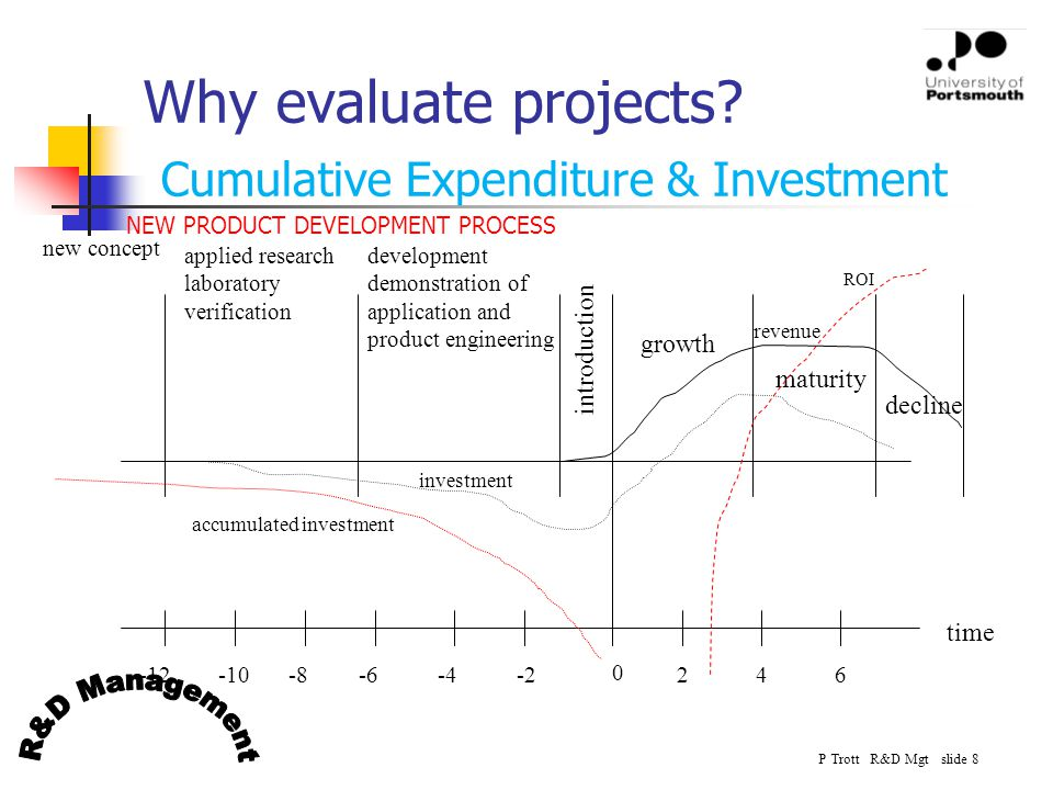 P Trott R&D Mgt slide 8 Why evaluate projects? introduction growth maturity decline development demonstration of application and product engineering a