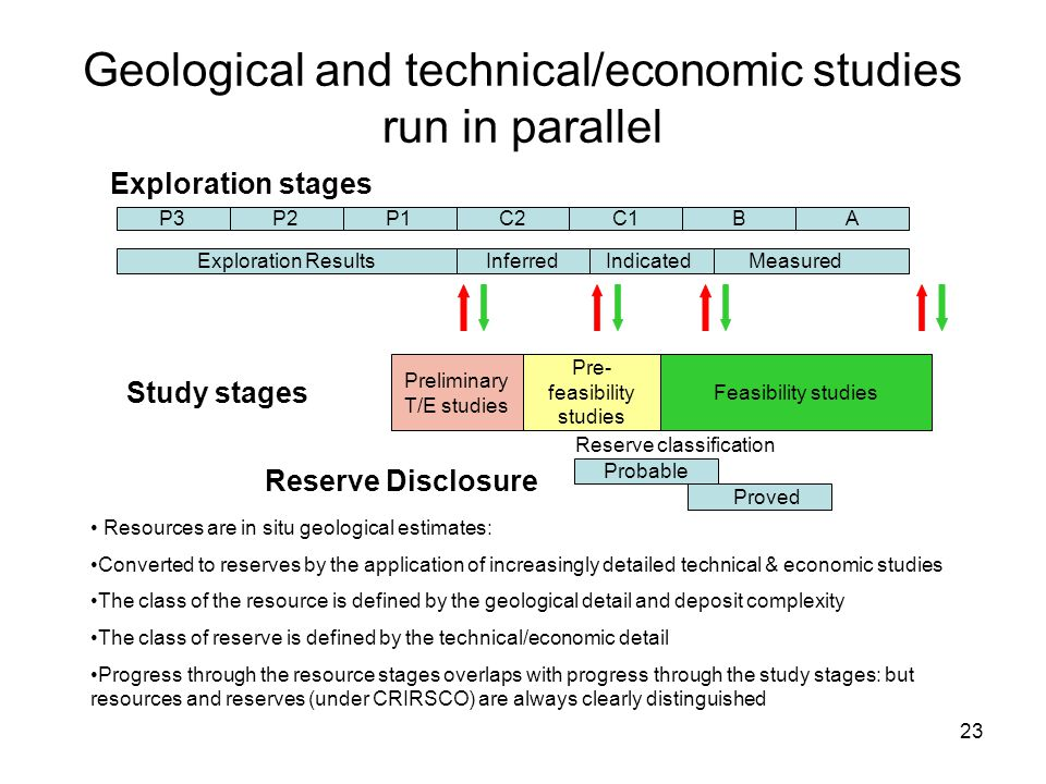23 Geological and technical/economic studies run in parallel P3P2P1C2C1BA Measured IndicatedInferredExploration Results Preliminary T/E studies Pre- f