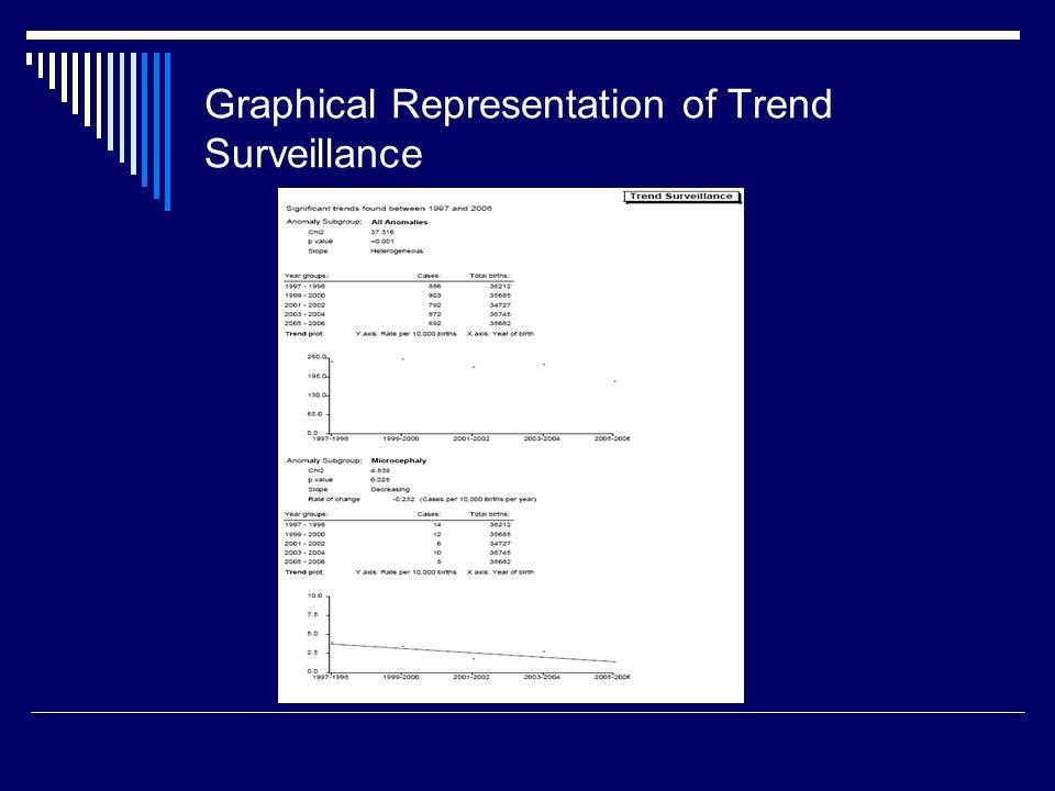 Graphical Representation of Trend Surveillance