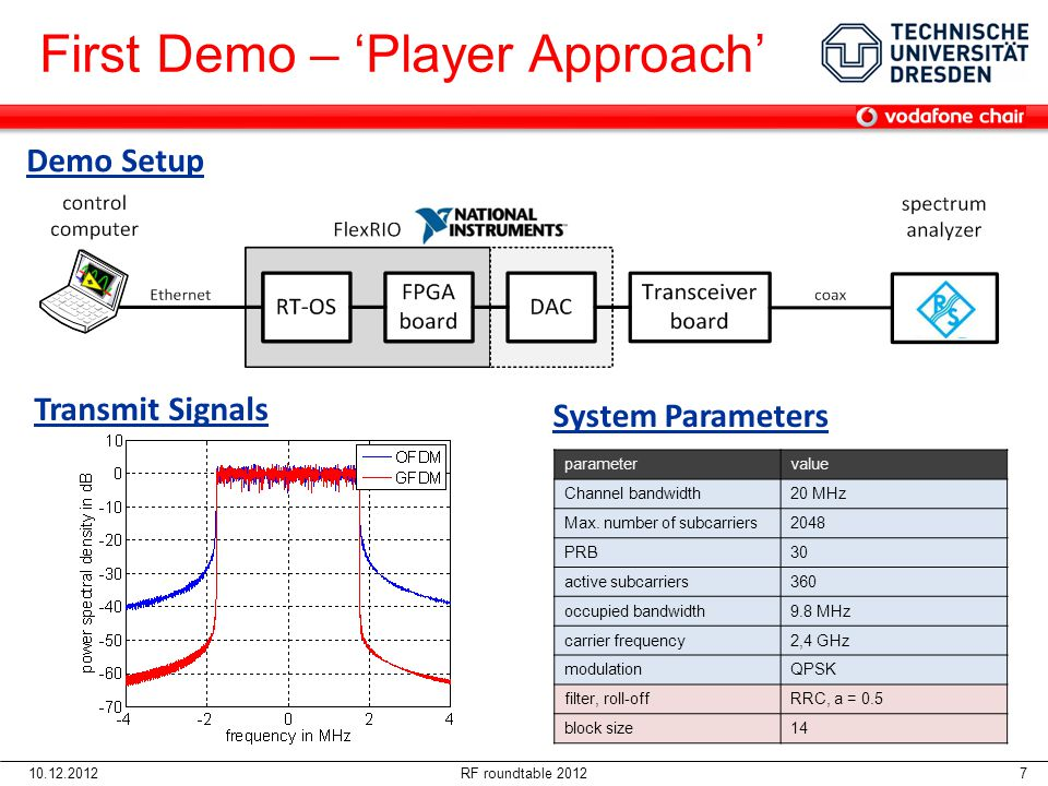 10.12.2012RF roundtable 2012 8 First Demo – 'Player Approach'  Few weeks after receiving the HW we get a real time signal coming out of the box