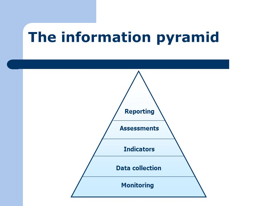 The information pyramid Monitoring Assessments Indicators Data collection Reporting